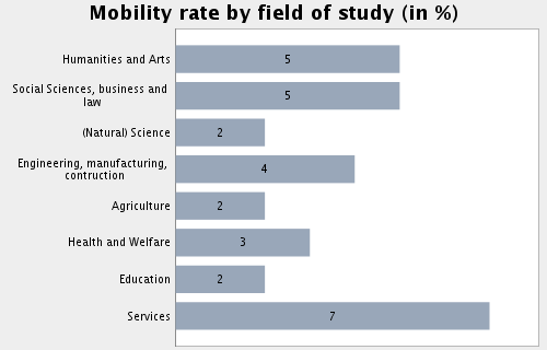 Topic: Internationalisation Subtopic 55: International student mobility by field of study Percentage of students with studyrelated experience abroad, studying engineering: 3.