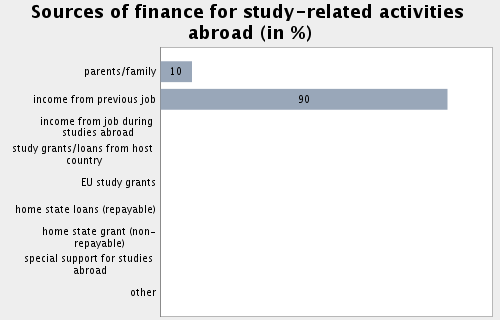 Topic: Internationalisation Subtopic 57: Sources of finance for study-related activities abroad Percentage of private support for financing study-related activities abroad: 99.