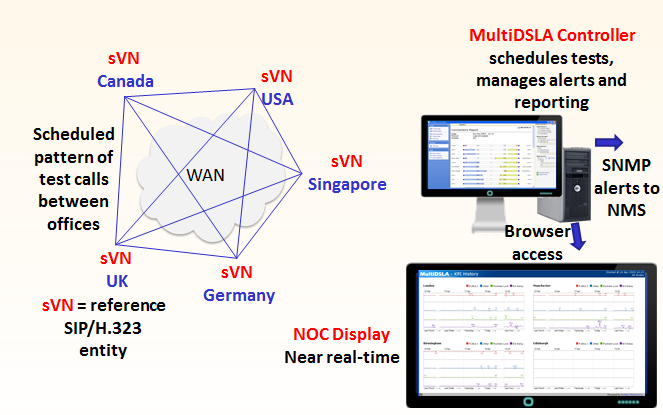 Figure 3: The 'Active Monitoring' concept Measurements The following performance indicators may be considered as important for the Active Monitoring of a VoIP network: Listening Quality, derived from