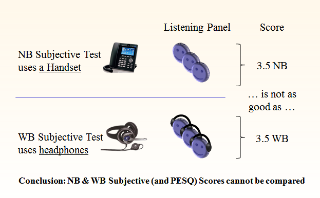 techniques and noise reduction technology over the last decade has, however, posed certain challenges for PESQ. POLQA (P.