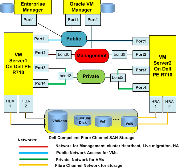 Figure 14: Private Cloud Infrastructure Design The management network is built on bond0 based on port 2.