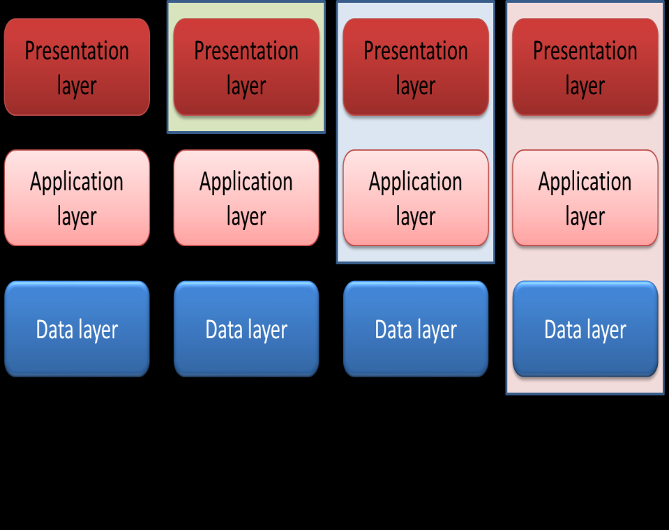 Figure 2: The evolution of multi-tier architectures Model architecture and components zimory scale offers a solution that extends beyond existing relational database engines in ways that provide