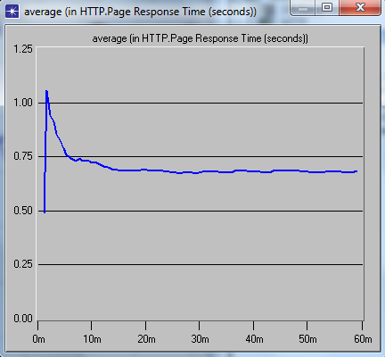 Figure 30: Response time across no firewall From the above graph it is clear that, the average response time is constant across the simulation and the maximum time consumed in this context is one