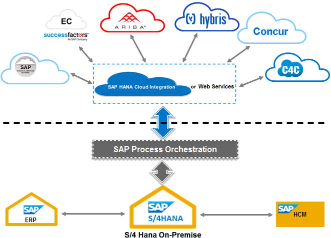 2 SAP S/4HANA On-premise Integration Depending on the customer requirements the S/4HANA On-premise Integration scenario offers a business scope including SAP Simple Finance, Simple Logistics as well