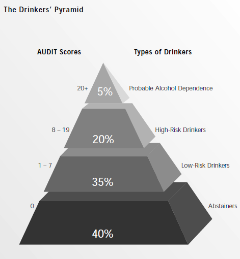 Risk for alcohol withdrawal and alcohol withdrawal delirium Risk for alcohol withdrawal 5-10% risk for alcohol withdrawal delirium American Psychiatric Association.
