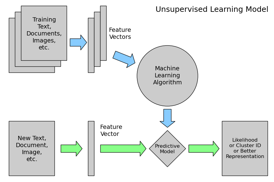 Kinds of Machine Learning Supervised Learning: Classification (NN, SVM, Naïve Bayes) Regression (linear, logistic) Unsupervised