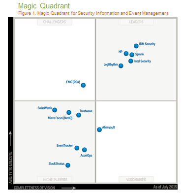 IBM QRadar is in SIEM Leadership Quadrant For Seventh Straight Year Magic Quadrant for Security Information and Event Management, Gartner, July 2015 2015 Gartner MQ for SIEM: IBM Security QRadar is