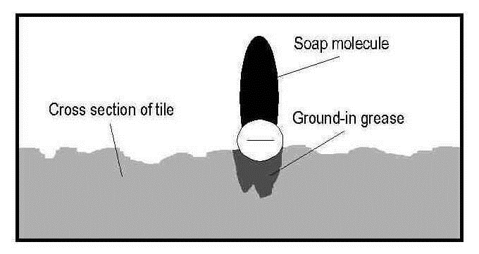 How Soap-Film is Created 31