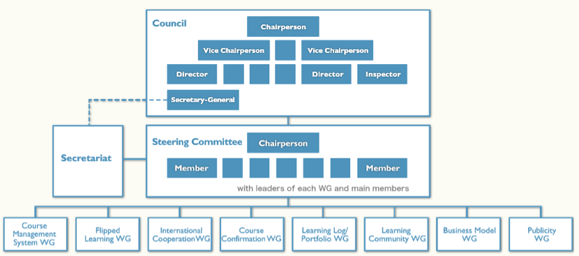 new ideas in learning support technology, whose feedback will improve ongoing learning at the same time. Organization Organization structure of JMOOC is shown in Fig.1 Fig.