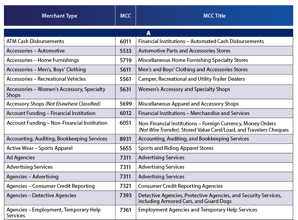 Mastercard Merchant Code Mcc Mcg And Tcc Clifications