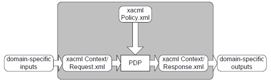 XACML standard. Security policy management has many phases starting with writing policies, ending with enforcing policies.
