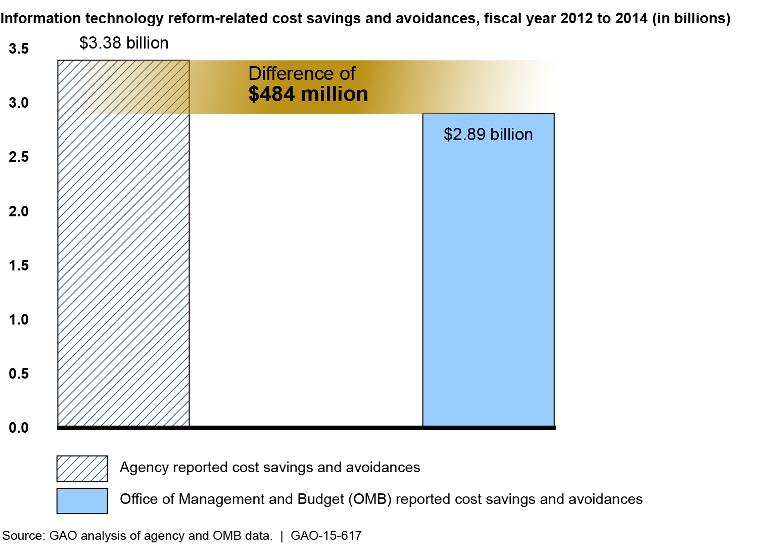 Figure 2: Difference between Agency and OMB Reporting of IT Reform-related Cost Savings and Avoidances (Fiscal Years 2012 to 2014) The $484 million shortfall in OMB s report to Congress is due, in
