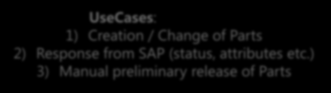 3 Process Overview Process Overview: MHP Business Solution WIISAP (Release 1) Windchill SAP ERP BoM Transfer of all SAP relevant data affected by the Change Process newly created Parts and Product