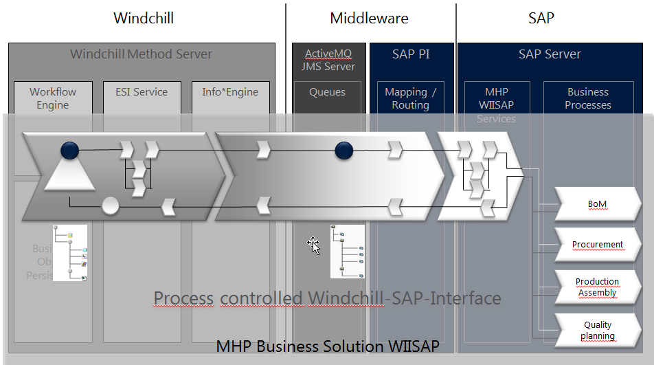 5 MHPAddOn WIISAP as a Product Basic principles and advantages of WIISAP (1/5) Orientation towards the overall process Windchill as driving system provides the subsequent processes out of one