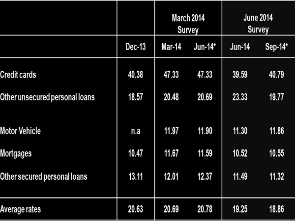 12 Figure 7-Demand for Personal Loans interest rates, loan promotion activities and personal income.