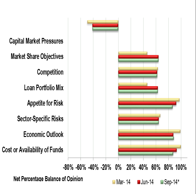 27 vehicles, plant & equipment and commercial real estate (see Figure 31). Figure 32 -Drivers of credit availability to large businesses Figure 31 -Approval Rates on Loan Applications 1.