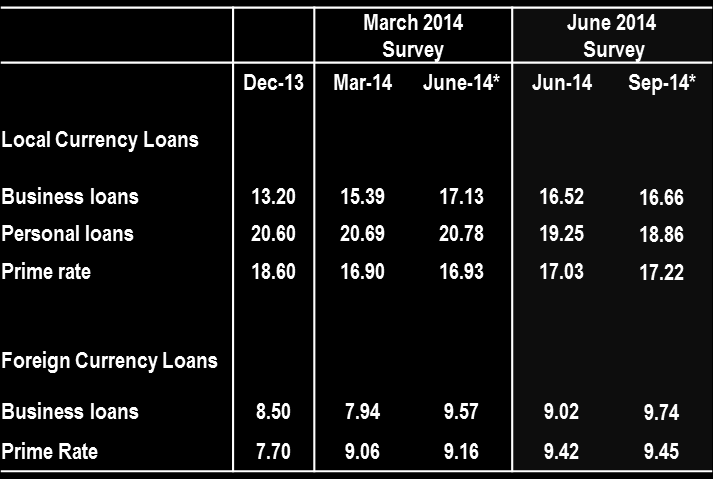 7 from 20.69% to 19.25% for the quarter. Notwithstanding the weak demand for foreign currency loans, lenders reported a rise of 1.08 pps in the interest rates on foreign currency business loans.