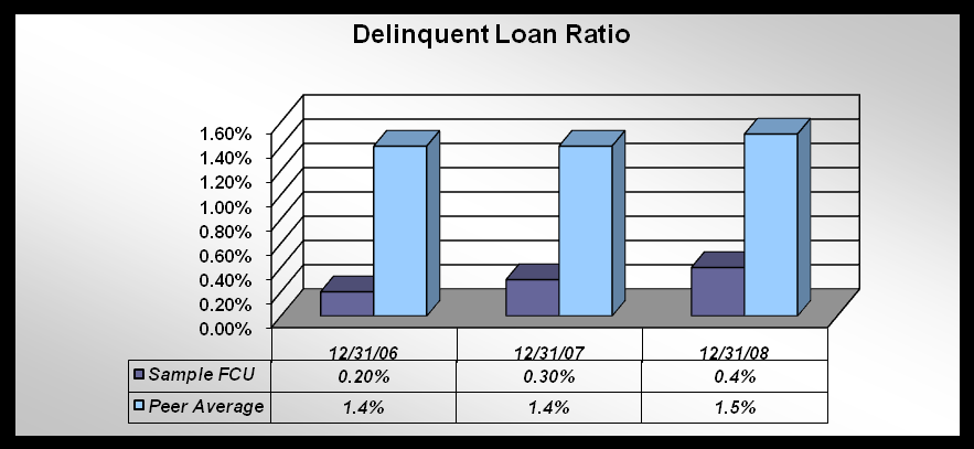 The Credit Union s delinquency ratio indicates all delinquent loans greater than two months divided by total loans. As of December 31, 2009, the Credit Union s delinquency ratio was 0.