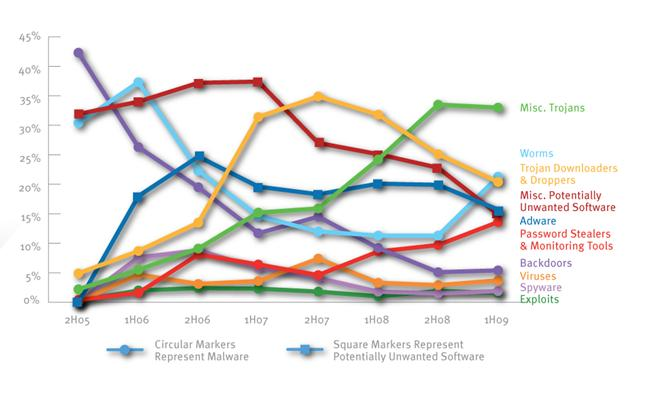 The Threat Landscape at Home and in the Enterprise Computers in enterprise environments (those running Forefront Client Security) were much more likely to encounter worms during 1H09 than home