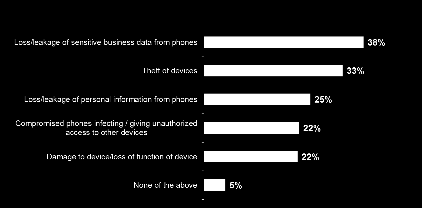 Mobile phones: one big threat Incidents involving the misuse of mobile devices, particularly mobile phones, were among the most dangerous threats both external and internal.