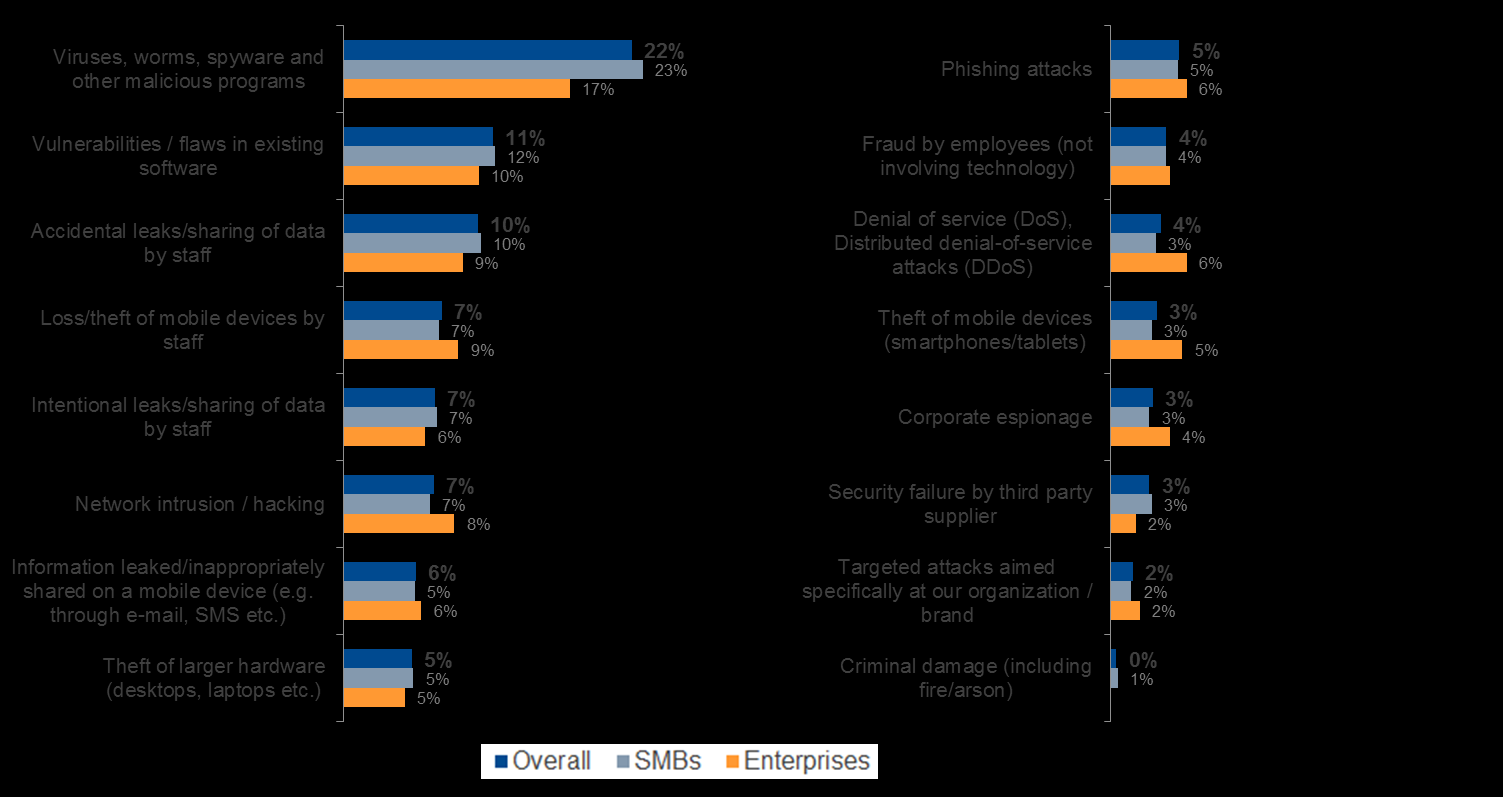 Most serious data loss incidents: external + internal + mobile The overall ranking of threats which caused leaks of important data is revealing: malware attacks, as well as a range of internal
