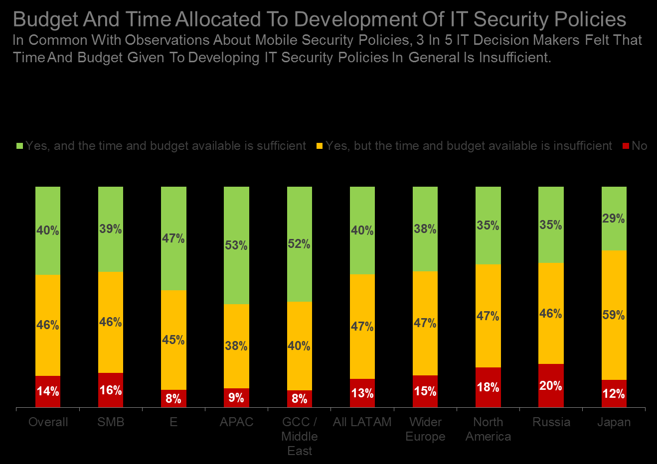 IT security policies Developing and implementing IT security policies is another way to provide additional protection for the company. These policies existed in 86% of the companies surveyed.