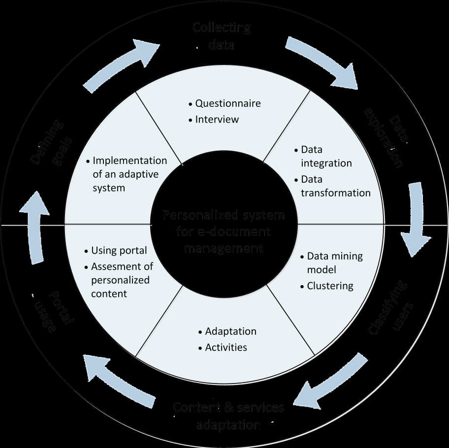 the principles of personalisation processes The process-oriented approach to personalization and the need for solid design principles for integrating all stages of the personalization process leading to the virtuous cycle of personalization.