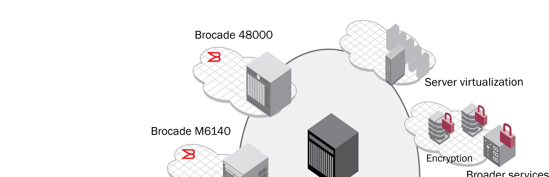 The Brocade DCX Backbone is the building block for converging server-to-server, server-to-storage, and storage-to-storage connectivity, which integrates with virtual server and