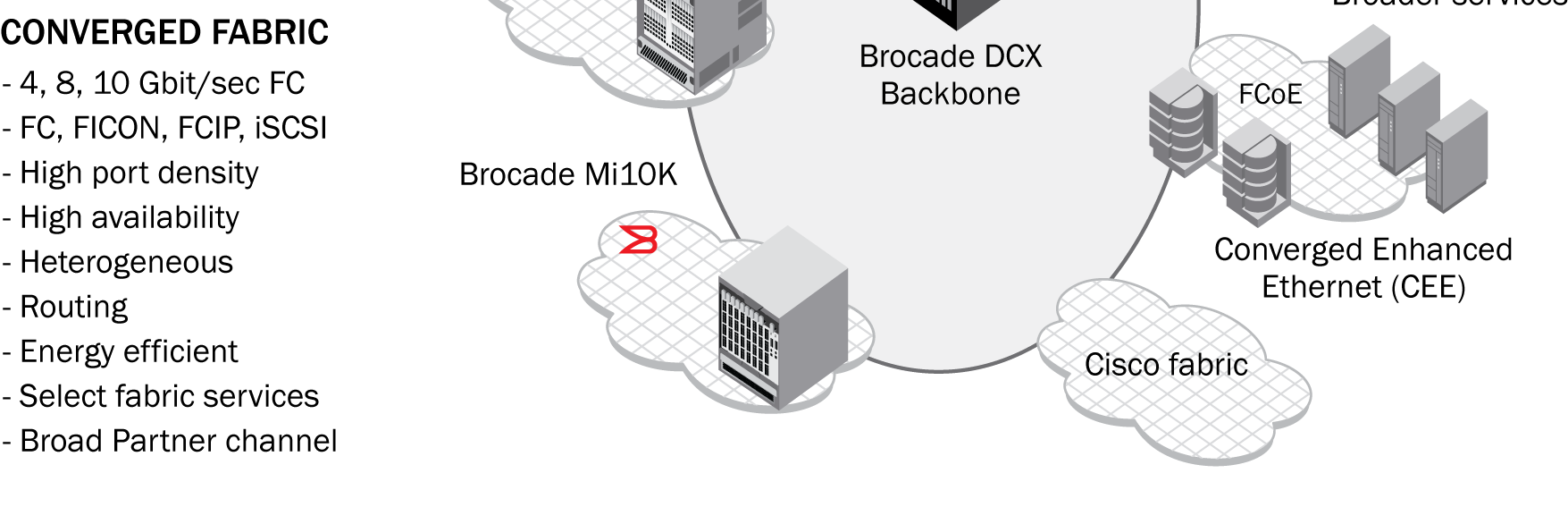 Adding the Brocade DCX to existing SAN fabrics, shown in Figure 4, is non-disruptive, making it a stepping stone in the transformation of existing SAN fabrics to data center fabrics.