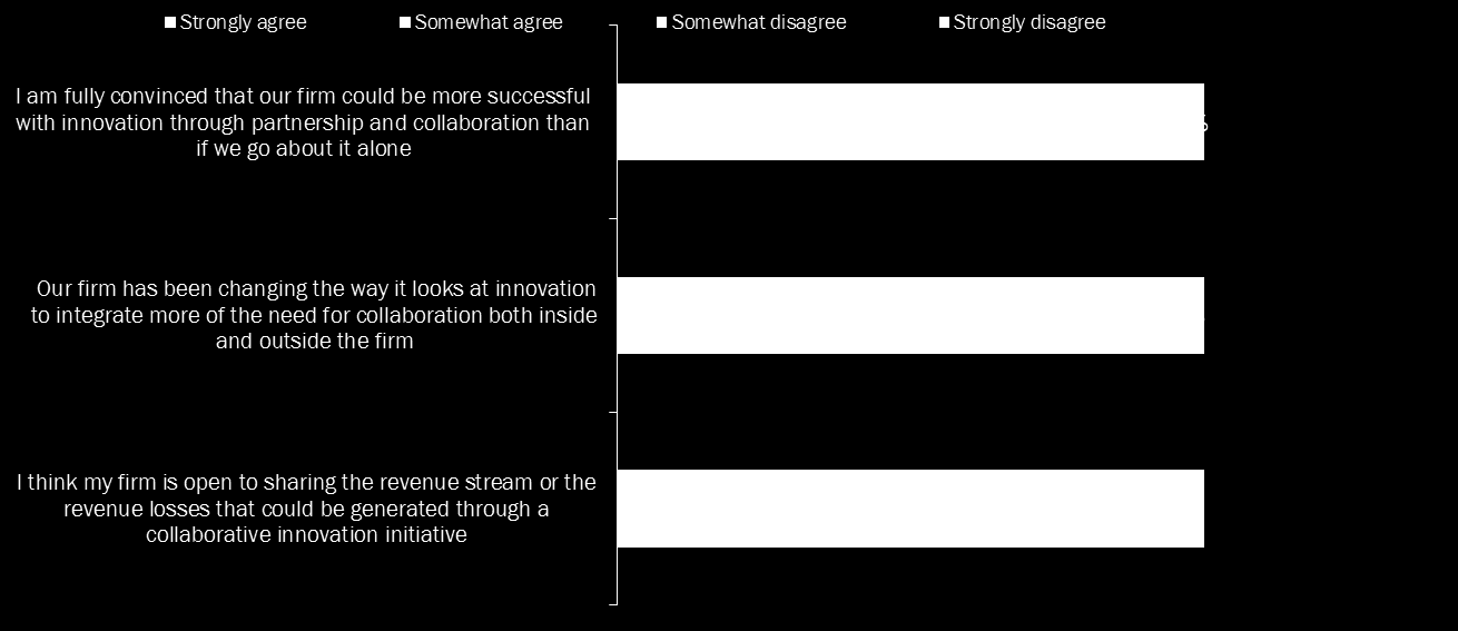 Collaborative Innovation has a Global appeal Q11: Measuring the appetite for collaboration