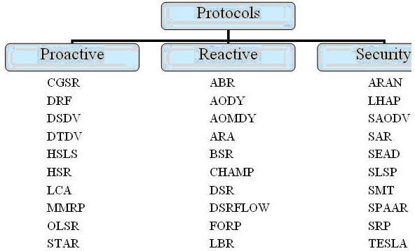 www..org 31 2.1 Proactive and Reactive Routing Protocols Ad Hoc routing protocols can be broadly classified as being Proactive (Table-Driven) or Reactive (On- Demand).