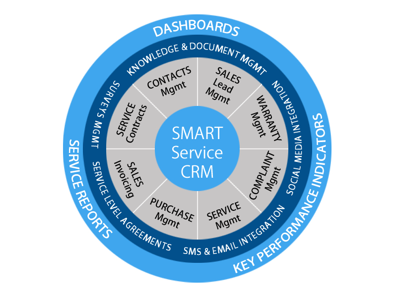 crm for service industry SMART CRM Desk for Service Sector. Solution for Customer ...