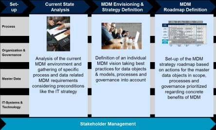 Camelot Company Overview & MDM References Why to choose Camelot as a partner for success in master data management?