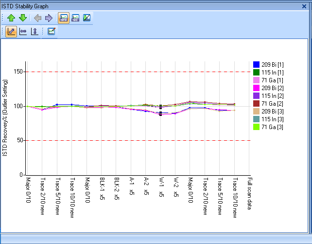 Calibration All data acquired using MassHunter is available for processing using any data analysis mode.
