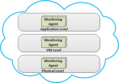 Monitoring Agents Light-weight monitoring instances Deployable on physical nodes or virtual
