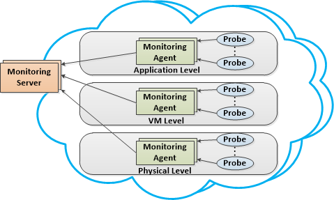 Monitoring Servers Receive metrics from Monitoring Agents process and store metrics in Monitoring