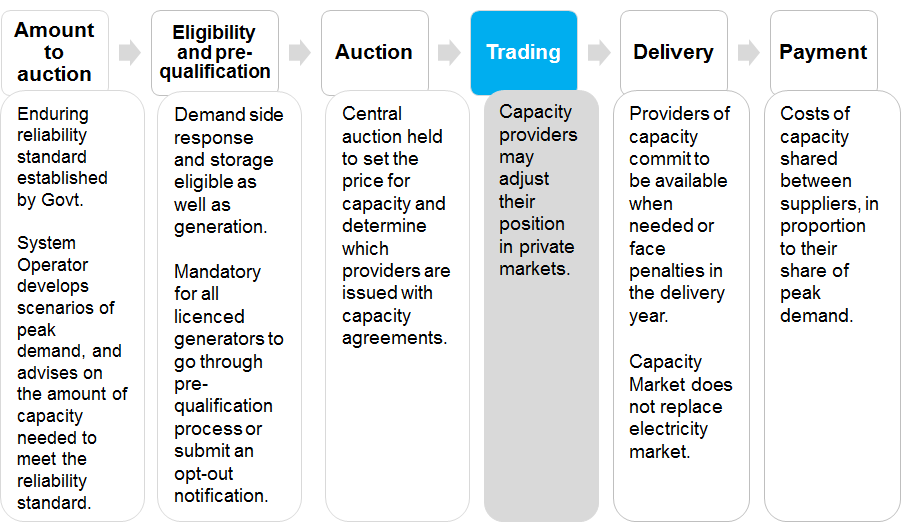Summary of proposals: Providers can physically trade their obligations from a year ahead of the start of the delivery year and throughout the delivery year where there is additional unencumbered
