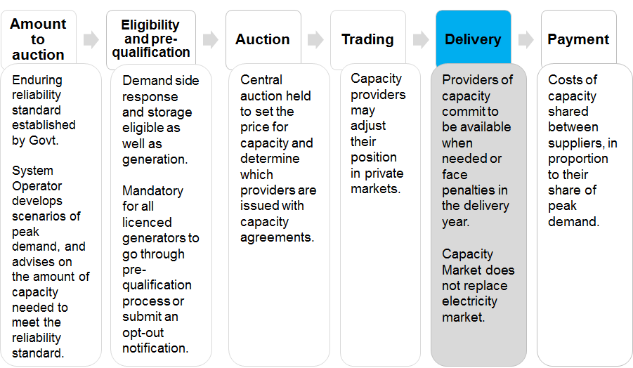 511. This sub-section explains the obligations on capacity agreement holders, and the penalties applicable to any capacity provider that does not meet these obligations. Figure 4.
