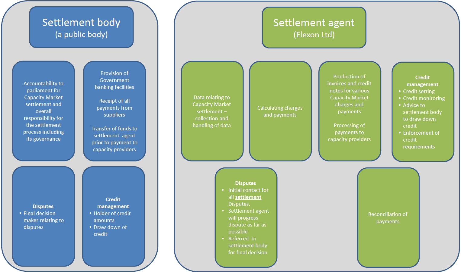 616. A number of specific activities have been identified with regard to the settlement of the Capacity Market.