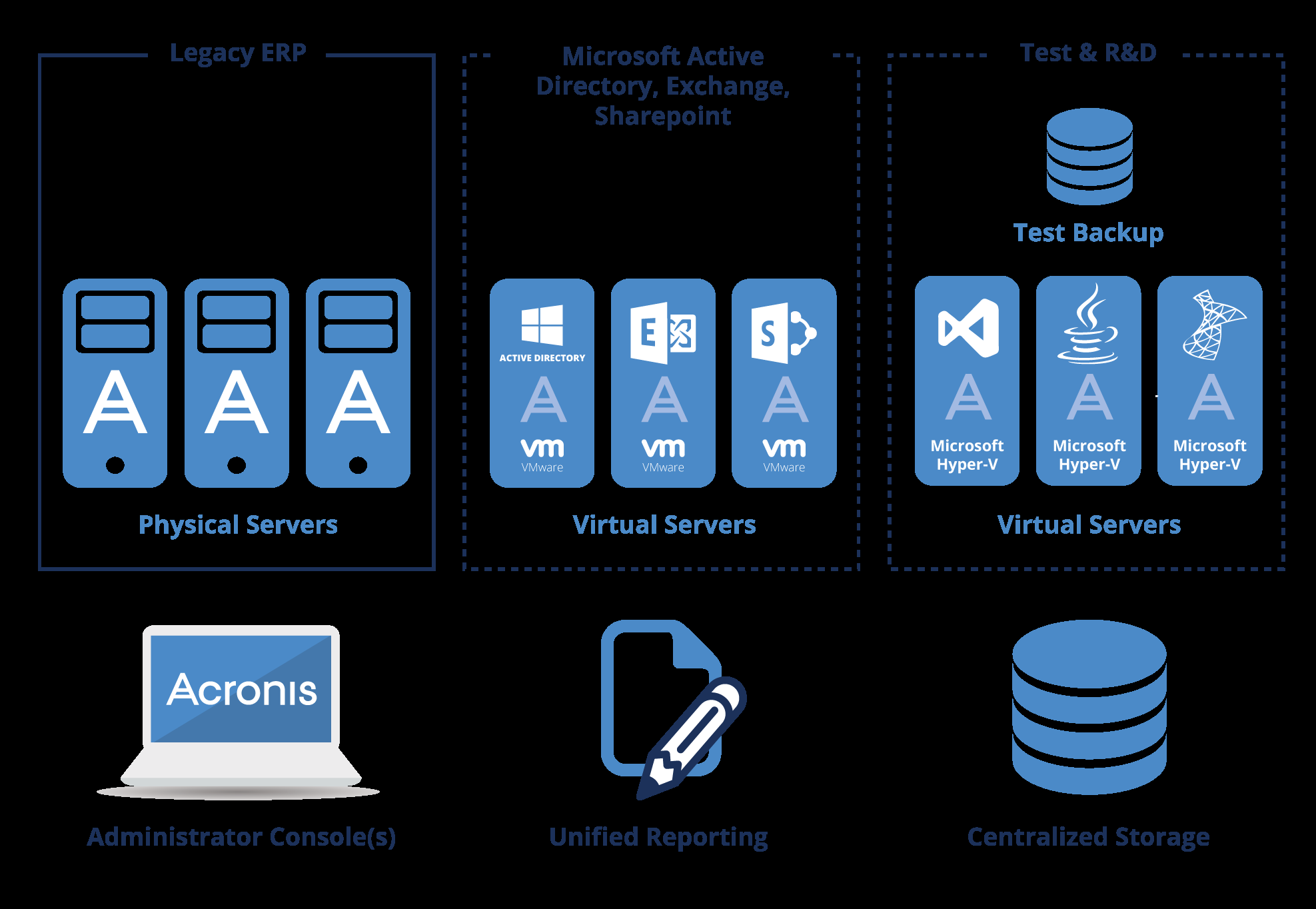 Medium-sized Business Use Case Protecting a Medium-size Hybrid Environment This medium-sized organization runs all key operations using a specialized ERP system, running on a Windows server, which