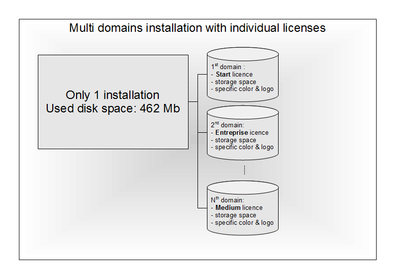 2. MANAGING MULTIPLE DOMAINS ON THE SAME INSTALLATION 2.1.