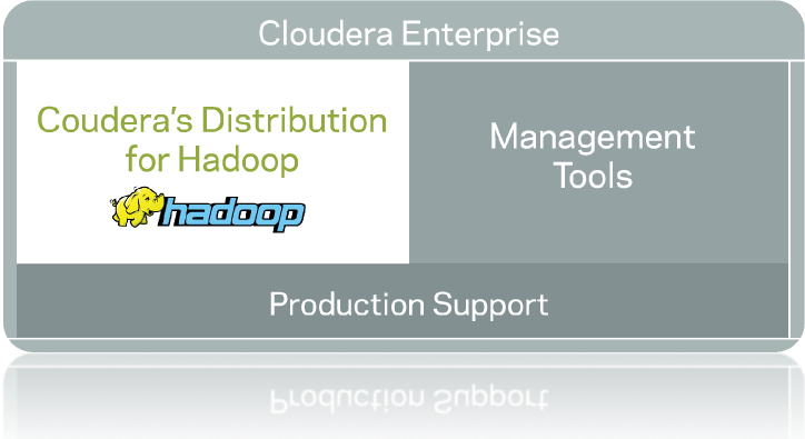 Cloudera Management Console Reduces the risks of running Hadoop in production Improves consistency, compliance and administrative overhead Production support for CDH and