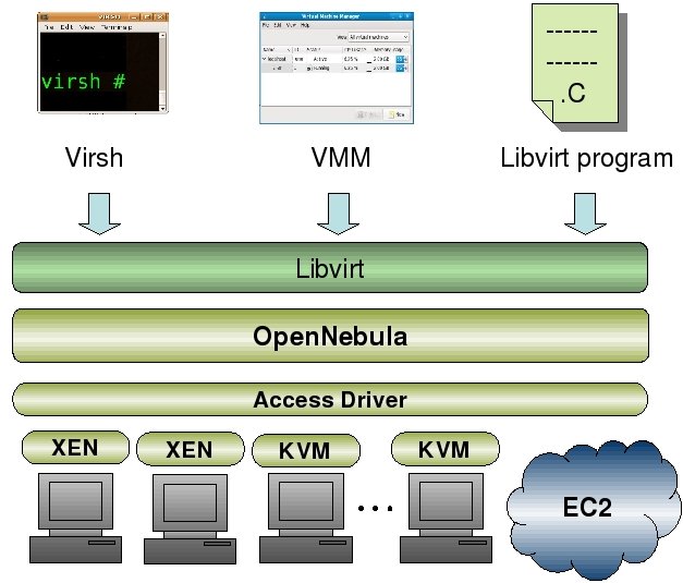 VM instances present. The cluster uses a round-robin policy to select and execute a VM image in a given node.