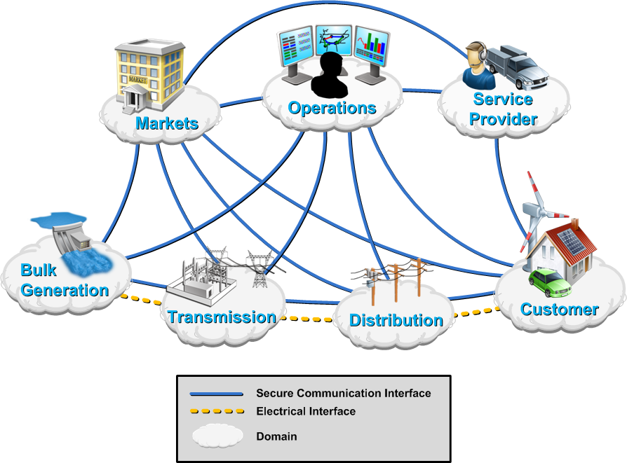 Communication and Information Technology will be Central to Smart Grid Deployment NIST