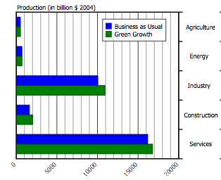 Sectoral Dynamics Production increase in most economic sectors.