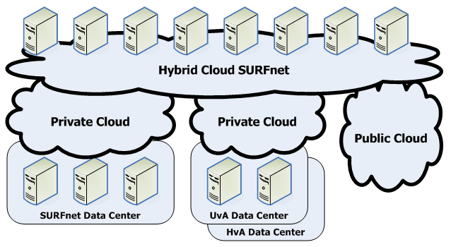 Hybrid Cloud SURFnet s Private Cloud Relation s