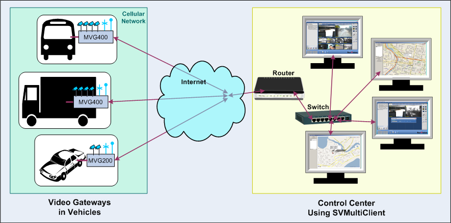 Control Center setup using the SVMultiClient PC-based application for vehicle monitoring SVControlCenter: A complete server-based monitoring system that is optimized for large enterprises (up to