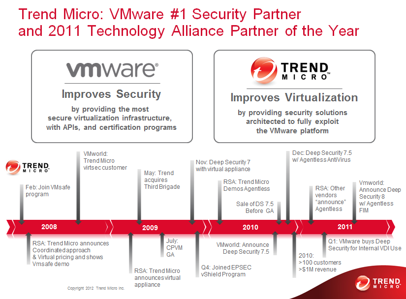 1. Introduction As a global leader in cloud security, Trend Micro develops Internet content security and threat management solutions that make the world safe for businesses and consumers to exchange