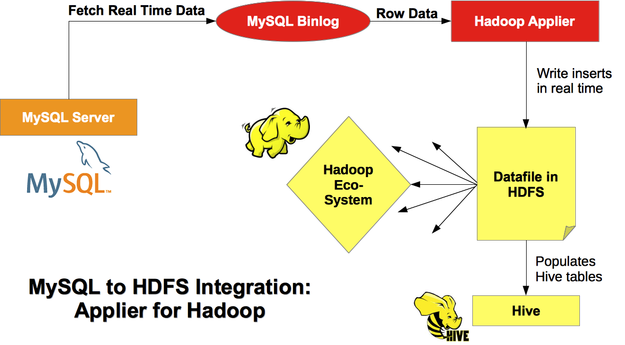 New: MySQL Applier for Hadoop Real-time streaming of events from MySQL to Hadoop Supports move towards Speed of Thought analytics Connects to the binary log, writes events to HDFS via libhdfs library
