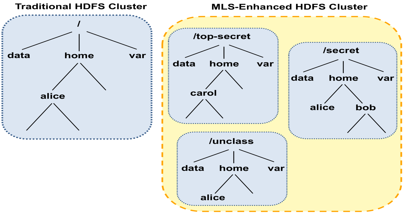 Root directory at a particular level is expressed as /<user-defined security-level-indicator> HDFS File Organization
